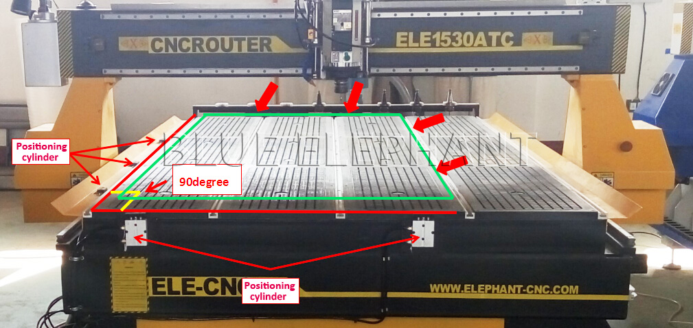 Zylinder positionieren, was ist die Rolle und wie funktioniert es?