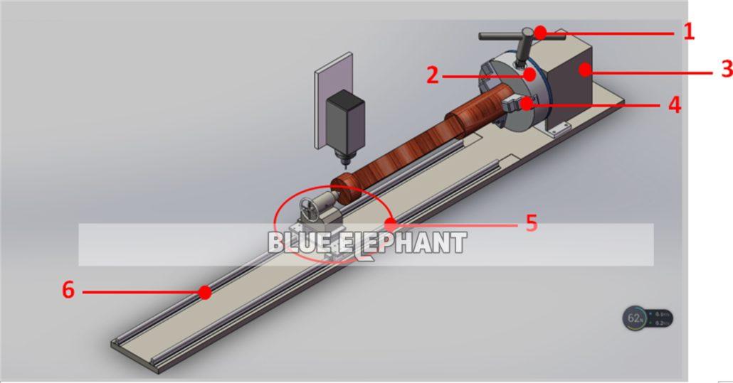 Cómo usar un dispositivo rotativo