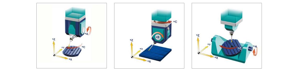 Beispiel für einen CNC-Router