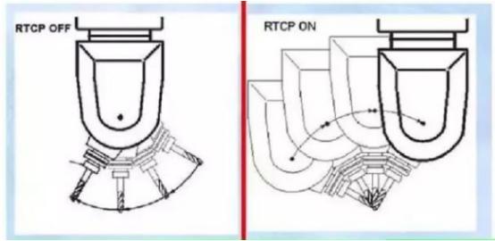 5 Achsen-CNC-Fräser